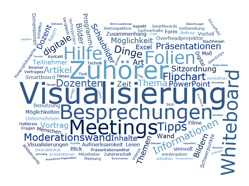 Visualisierung von Besprechungen